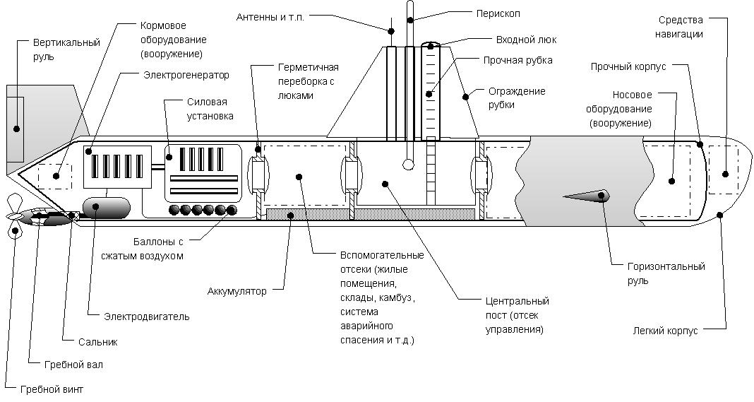 подводная лодка лембит чертежи